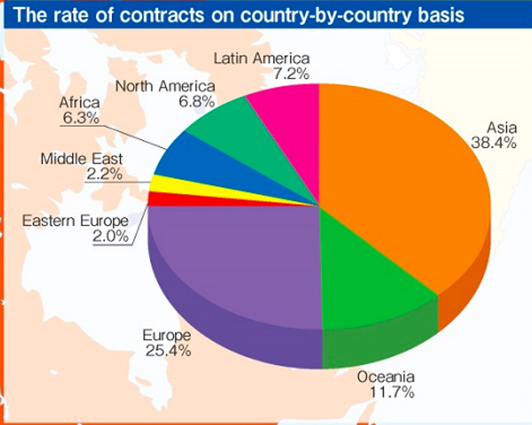 The rate of contracts on country-by-country basis