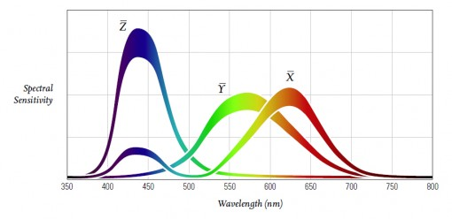 The CIE 1931-Color Matching Functions