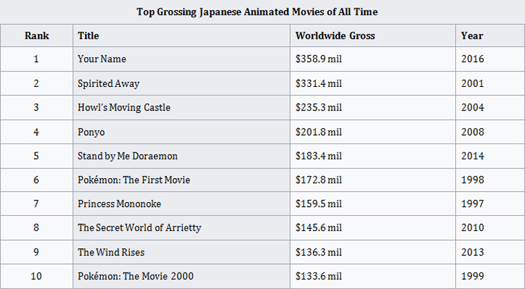 Top Grossing Japanese Animated Movies of All Time