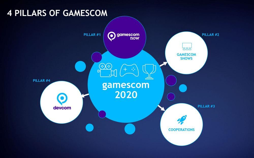 4 pillars of gamescom