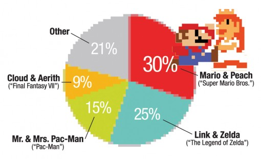Mario & Peach Voted Cutest Game Couple