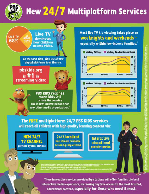 PBS Launching Free 24/7 Multiplatform Kids Service