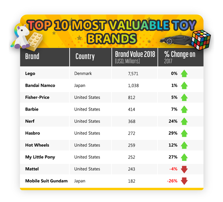OnBuy.com top 10 toy brands