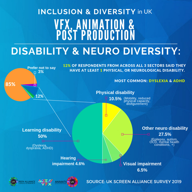 UK Screen Alliance Inclusion and Diversity Survey